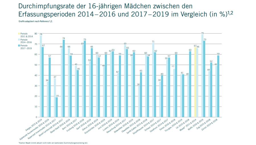 Grafik_Durchimpfungsrate der 16-jährigen Mädchen