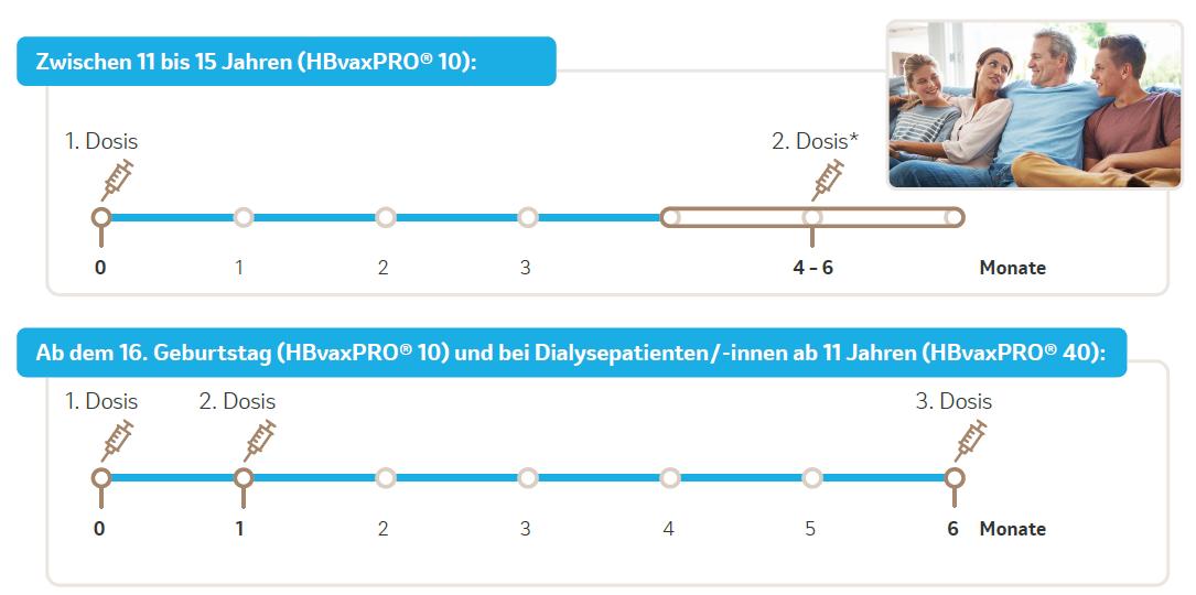 Grafik 4_Impfschema nach BAG-Empfehlungen