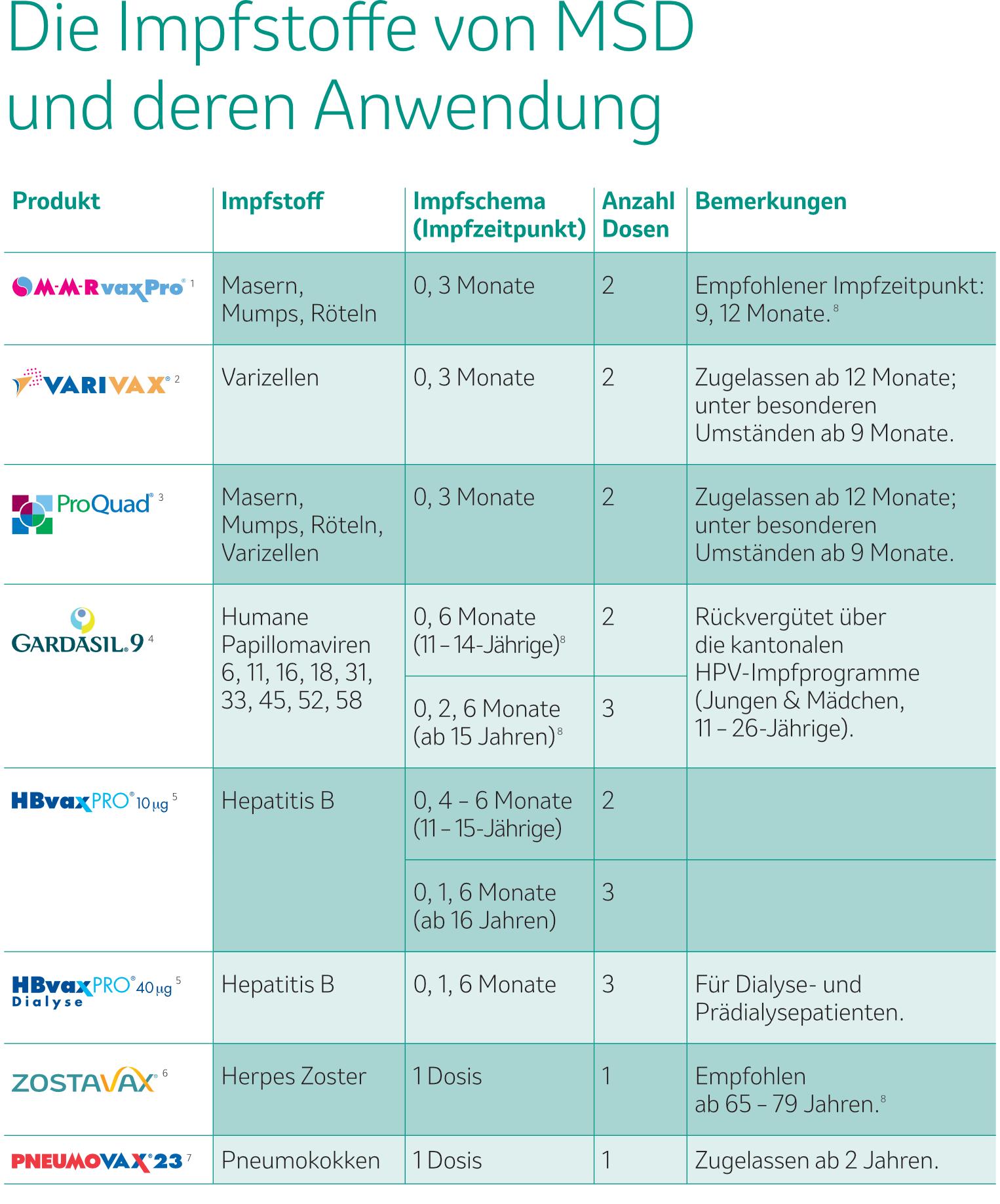 Grafik_Die Impfstoffe von MSD und deren Anwendung
