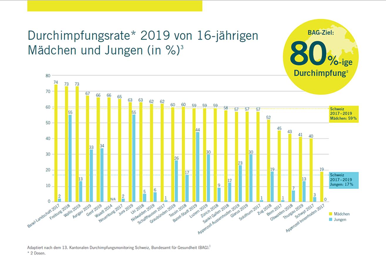 Grafik_Durchimpfungsrate